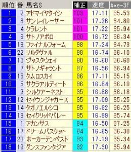 エプソムカップ2013 指数