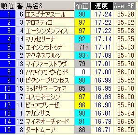マーメイド2013トップスピード