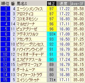マーメイド2013 指数