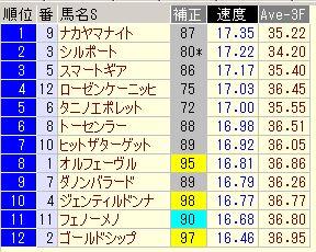 宝塚記念2013速度