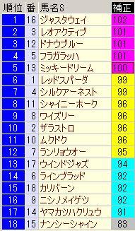 関屋記念2013スピード指数