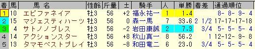 神戸新聞杯2013
