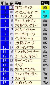 菊花賞2013s