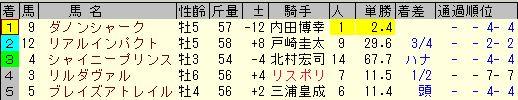 富士ステークス結果