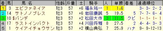 菊花賞2013結果