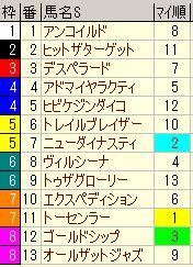 京都大賞典m