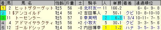 京都大賞典2013