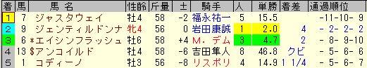天皇賞秋2013 結果