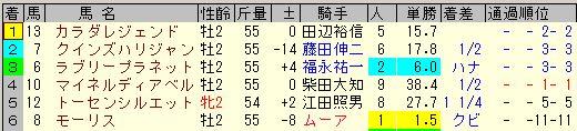 京王杯2歳ステークス2013結果