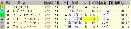 ファンタジーステークス2013結果